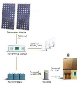 Комплект солнечной станции...