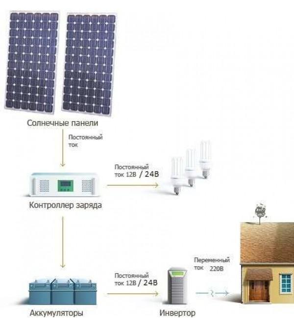 Комплект солнечной станции 3 кВт (SPS-3kW)
